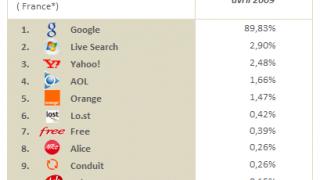 Baromètre des moteurs de recherche - avril 2009