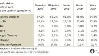 Parts de marché des navigateurs : avril 2009