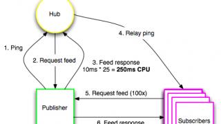 Protocole PubsubHubbub de Google : pings multiples et meilleure indexation