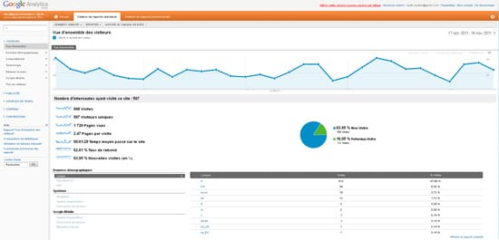 Nouvelle interface Google Analytics (novembre 2011)