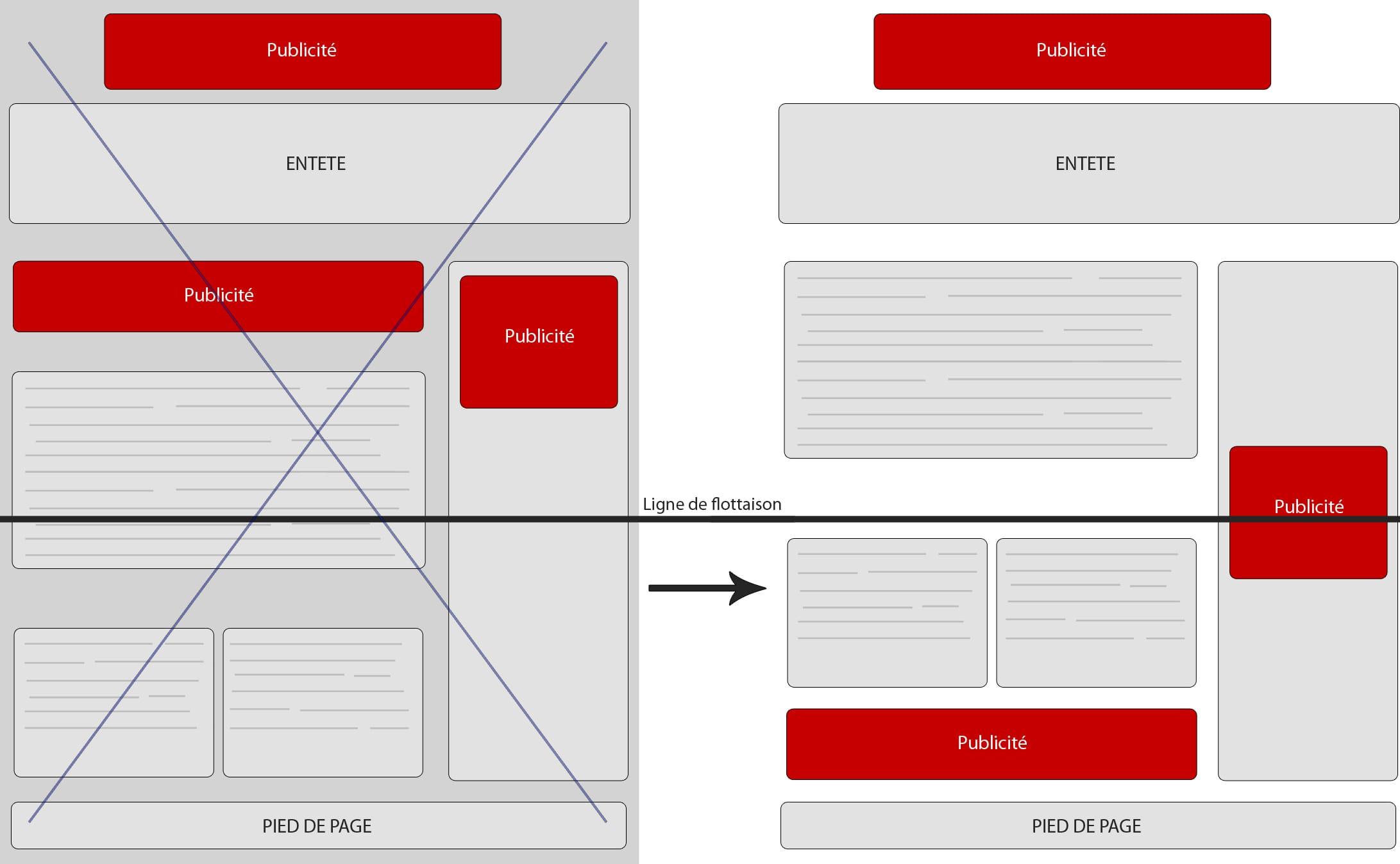 Résolution anti-publicité - Filtre Page Layout de Google