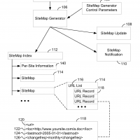 Google-Sitemaps-XML-author-title-US20130226898A1
