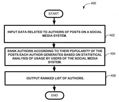 L'AuthorRank vu par Bing et Microsoft