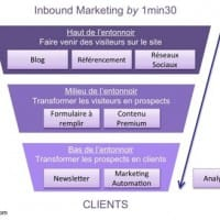 Concept inbound marketing SEO