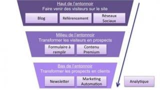 Concept inbound marketing SEO