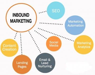 Techniques inbound marketing (SEO, contenu, réseaux sociaux...)