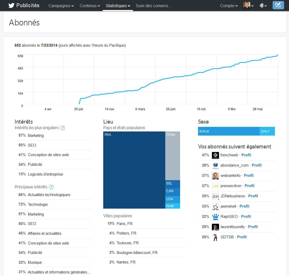 Suivi des abonnés et des abonnements dans Twitter Publicités