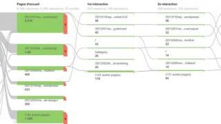 """Option """"flux de visiteurs"""" de Google Analytics pour suivre le parcours des internautes (scenarii de navigation)"""
