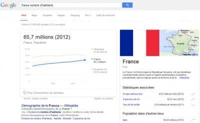 Le Knowledge Graph affiche le nombre d'habitants de la France avec une source précise