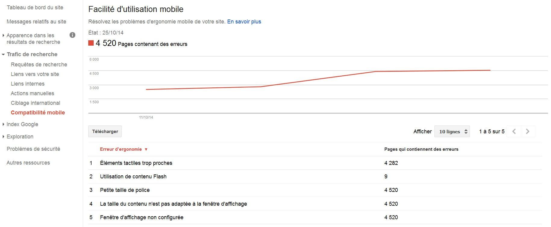 Compatibilité mobile dans Google Webmaster Tools