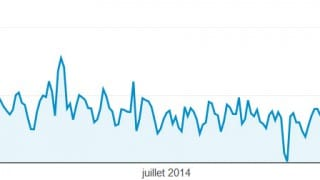 Stastiques 2014 du blog Internet-Formation via Google Analytics