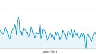 Stastiques 2014 du blog Internet-Formation via Google Analytics