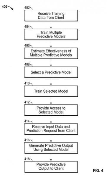 Modèle prédictif de Google - Recherche prédictive