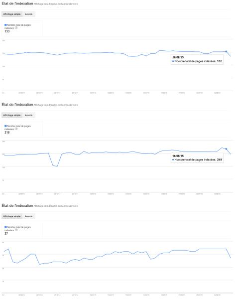 Bug dans Google Search Console sur l'état de l'indexation
