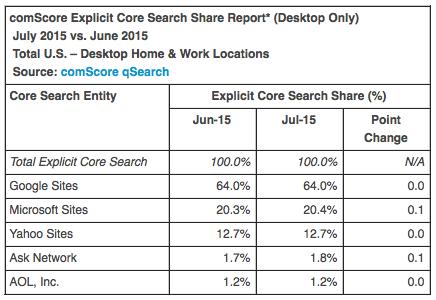 Parts de marchés de moteurs de recherche aux USA (juillet 2015)