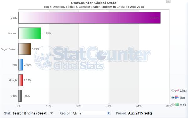 Parts de marché des moteurs de recherche en Chine (08/2015)