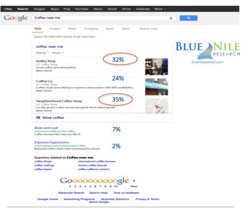 Impact des extraits enrichis de la recherche locale sur le CTR dans Google
