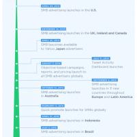 Infographie sur l'historique de Twitter Ads (Twitter Publicités)