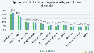 La recherche locale génère plus de clics et visites que les autres canaux webmarketing