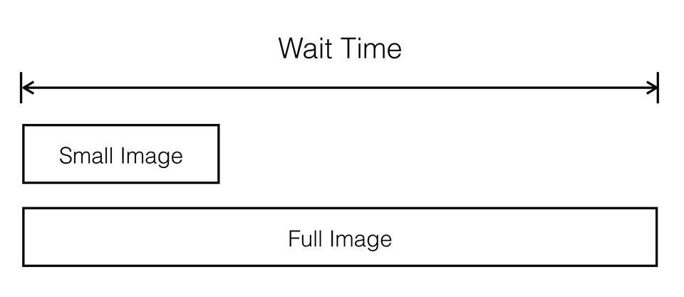 Le nouveau format PJPEG (JPEG progressif) utilisé par Facebook pour optimiser le temps de chargement des images