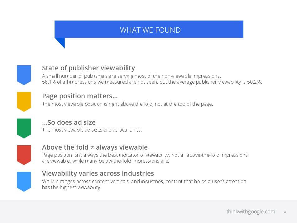 56% des impressions d'annonces ne sont pas vues en réalité selon Google Adwords