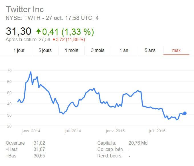 Courbe financière de Twitter en bourse