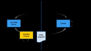 Ancienne technique de l'headless browser pour l'indexation des contenus en AJAX sur Google