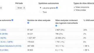 Pourcentage de sites malveillants et sites pirates pour Google en France