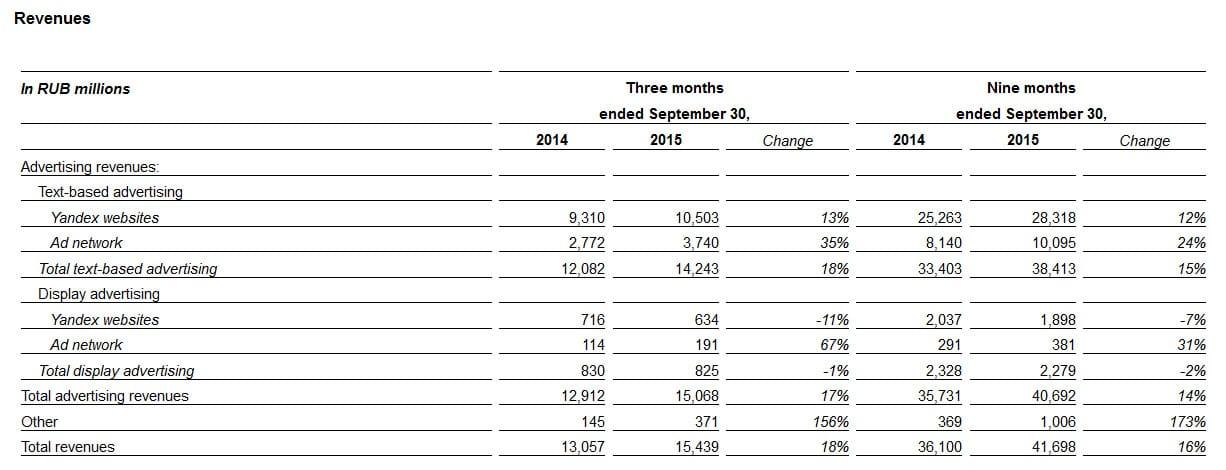 Chiffre d'affaires de Yandex au 3e trimistre 2015