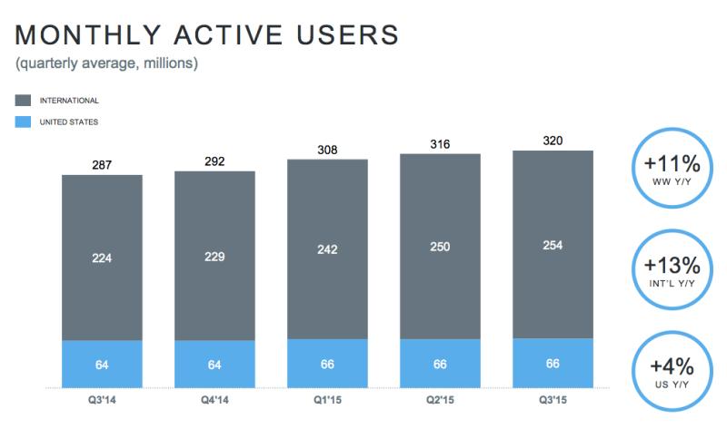 320 millions d'utilisateurs actifs dans le monde pour Twitter (3e trimistre 2015)