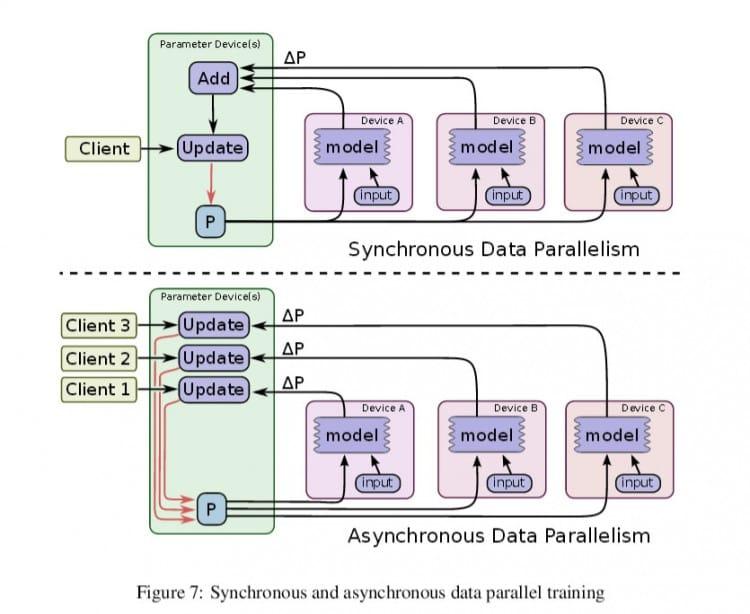 Test d'échanges de données avec TensorFlow, l'intelligence artificielle de Google
