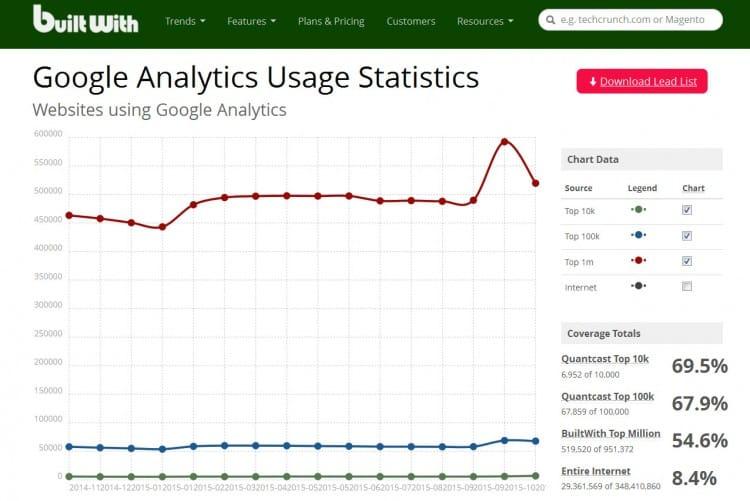 Nombre de sites web utilisant Google Analytics dans le monde