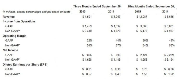 Rapport financier de Facebook (Q3 2015)