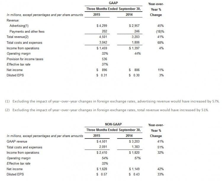 Augmentation du chiffres d'affaires de Facebook au 3e trimestre 2015