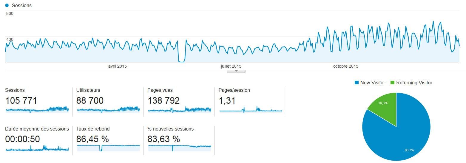 Statistiques et chiffres de l'année 2015 pour le blog Internet-Formation (Mathieu Chartier)