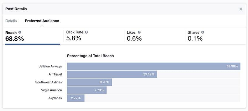 Facebook Insights pour mieux suivre les audiences ciblées et la portée des publications.