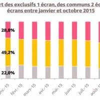 Part d'usage du multi-écrans sur Internet (Médiamétrie)