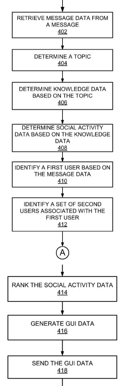 Principe de détection des données dans les emails pour proposer des conversations et partage vers les réseaux sociaux (brevet Google)