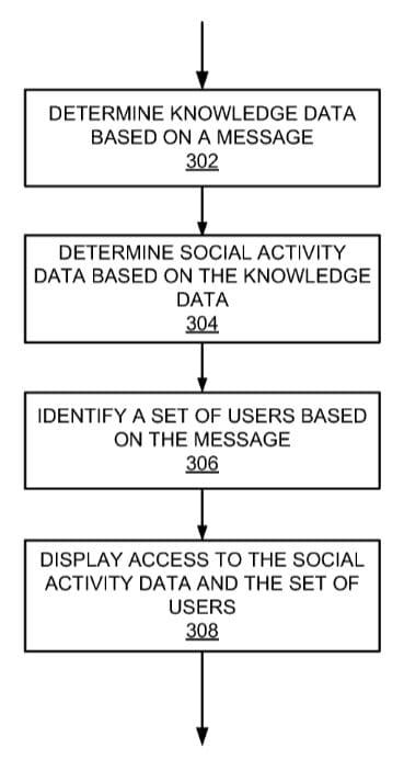 Système de détection des activités sociales au sein des emails selon Google (brevet)