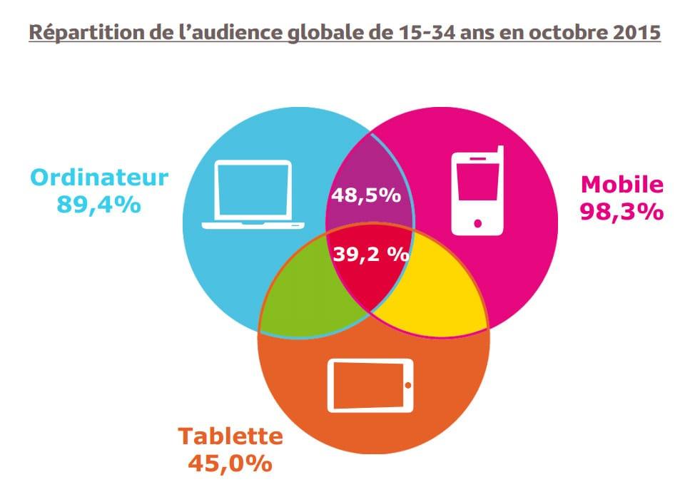 Répartition de l'audience Internet pour les 15-34 ans selon Médiamétrie
