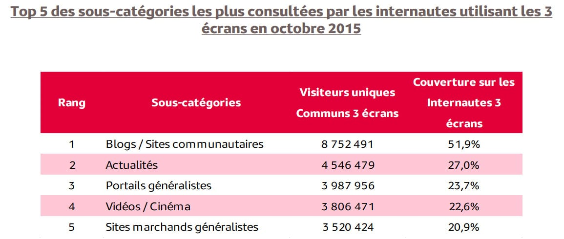 Types de sites privilégiés par les internautes français en cas de multi-écrans (Médiamétrie - Octobre 2015)