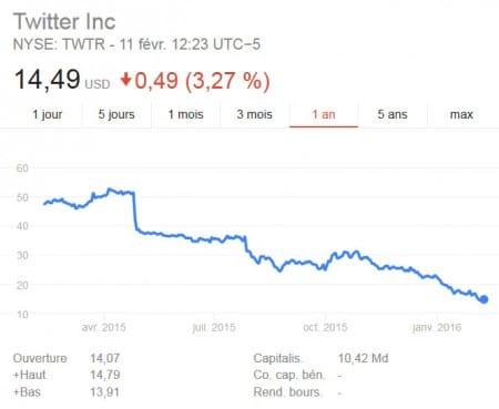 Courbe du taux des actions de Twitter sur 2015