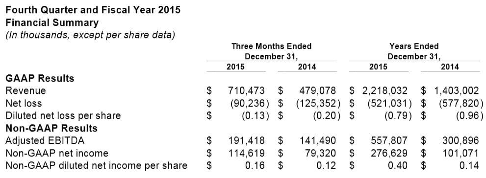 Rapport financier de Twitter pour l'année 2015