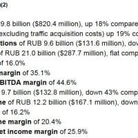Résultats de Yandex en 2015 (chiffre d'affaires)