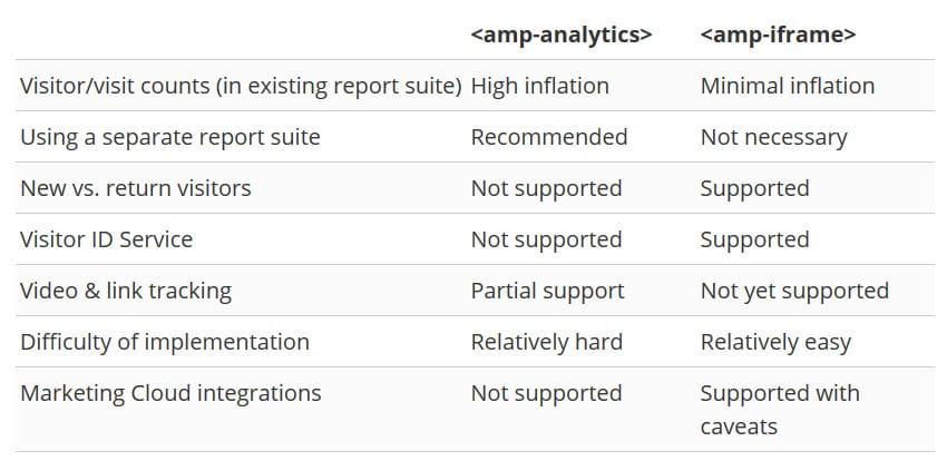 Différences d'intégration entre les balises <amp-analytics> et <amp-iframe> pour Adobe Analytics