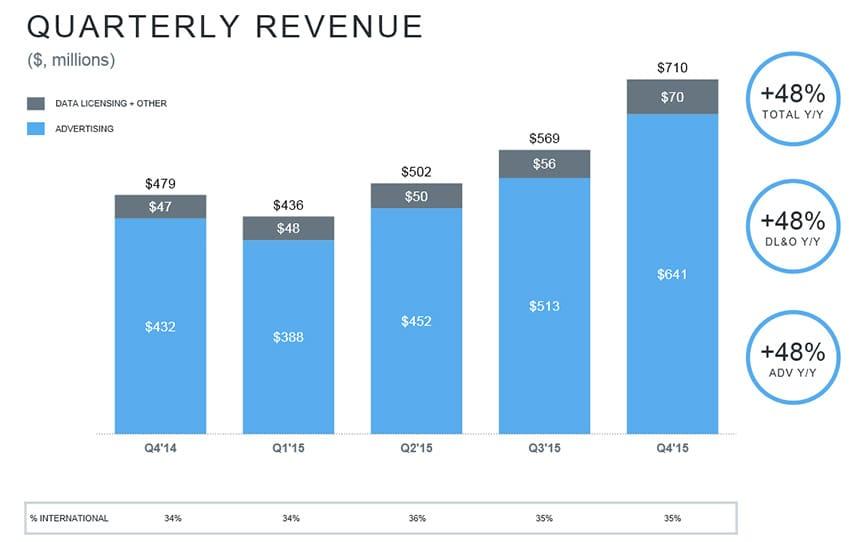 Revenus trimestriels de Twitter en 2015