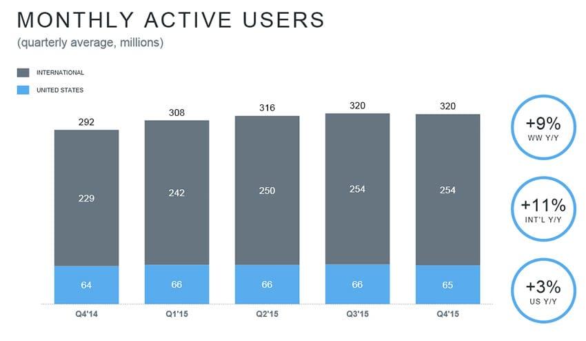 Nombre d'utilisateurs actifs de Twitter en 2015