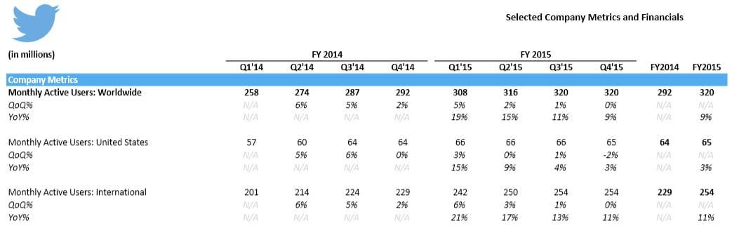Nombre d'utilisateurs actifs de Twitter (détaillé) pour 2015