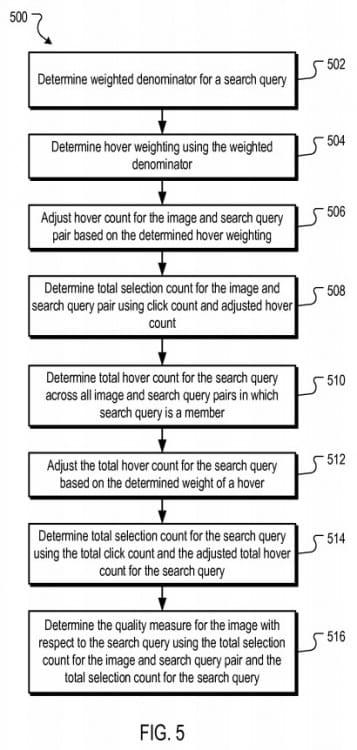 Ajustement du ranking des images dans Google Images (brevet)