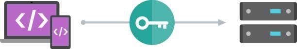 Sortie de l'API AMP URL de Google pour indexer les pages en AMP HTML